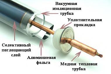 Вакуумная тепловая трубка для солнечного коллектора